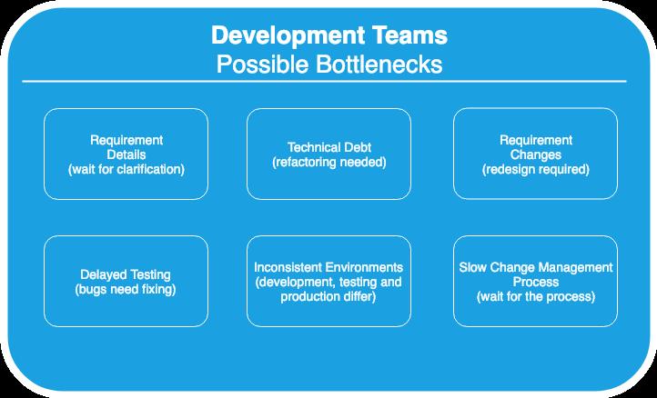 Bottleneck Example - Development